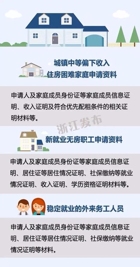 速看!关于城镇住房保障 浙江出台便民新规