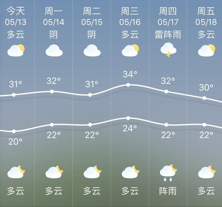 幸运飞艇的简单玩法:春天的余额已经透支_气温将立刻开启升升升的模式
